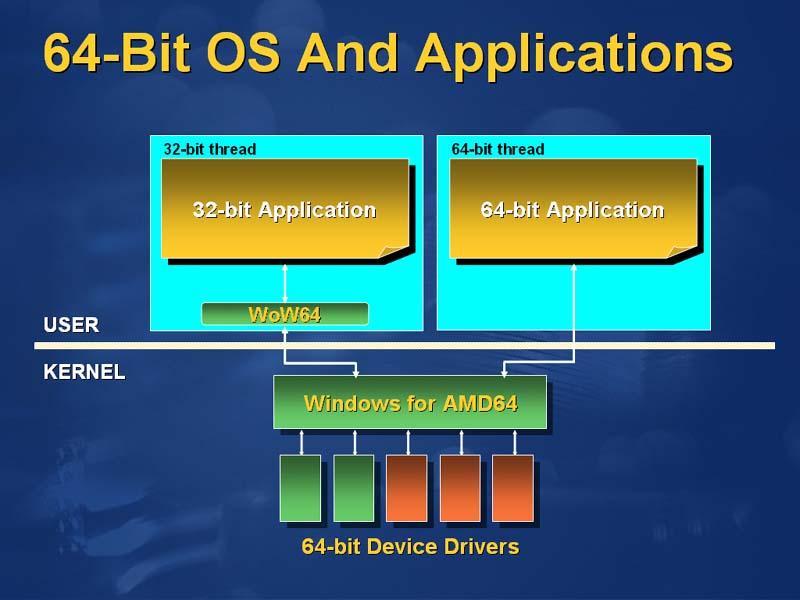 AMDboard.com - Windows XP 64-Bit for AMD CPUs