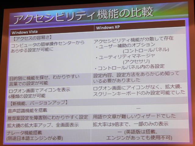 Windows VistaとXPのアクセシビリティ機能の比較表