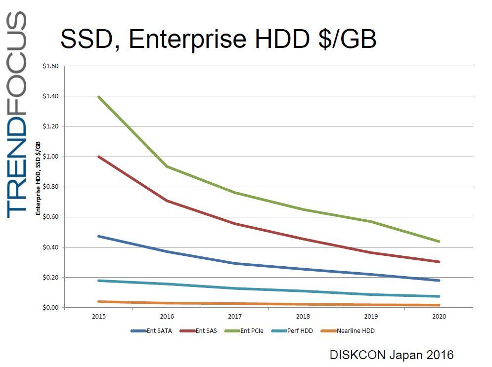 記憶容量当たりの価格(GB単価)の推移(2015年~2020年)。高い側から、エンタープライズ向けPCI ExpressインターフェイスSSD、エンタープライズ向けSASインターフェイスSSD、エンタープライズ向けSATAインターフェイスSSD、パフォーマンスHDD、ニアラインHDDである。出典:TRENDFOCUS