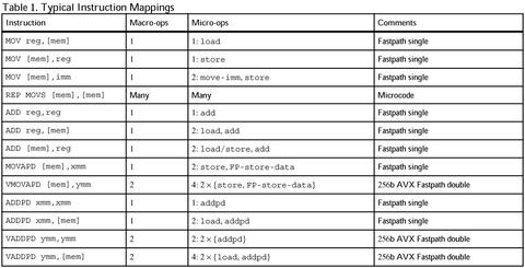 AMDの次世代CPUマイクロアーキテクチャ「ZEN」の命令デコード