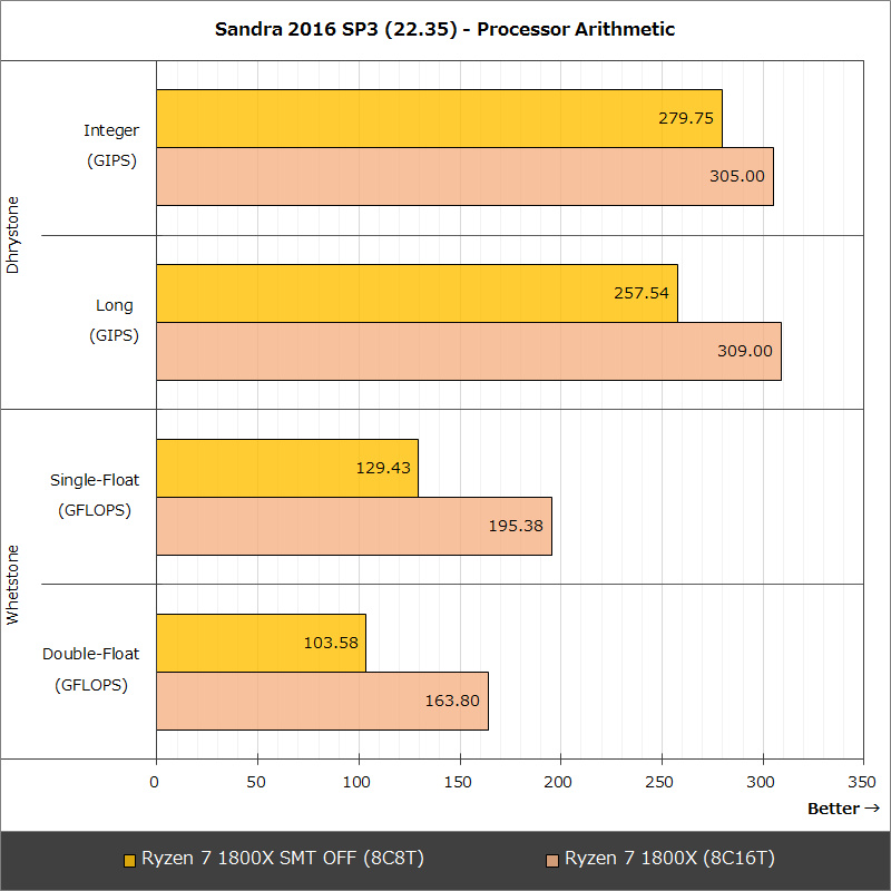 Sandra 2016 SP3(22.35) - Processor Arithmetic