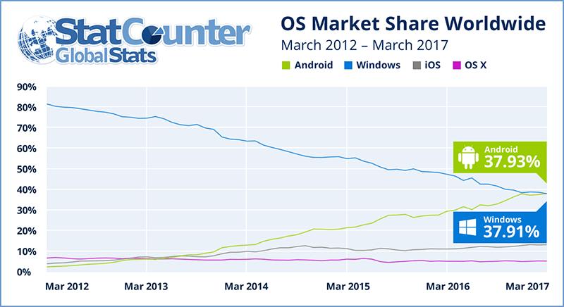 世界のOSシェアでAndroidがWindowsを抜きトップに