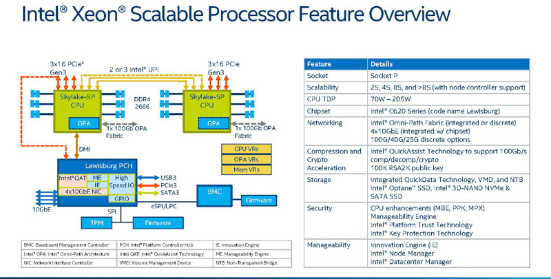 Purleyの概要(出典:Intel Xeon Scalable Platform Architecture DeepDive、Intel)