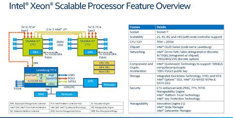 Intel、PurleyことXeonスケーラブル・プラットフォームを発表
