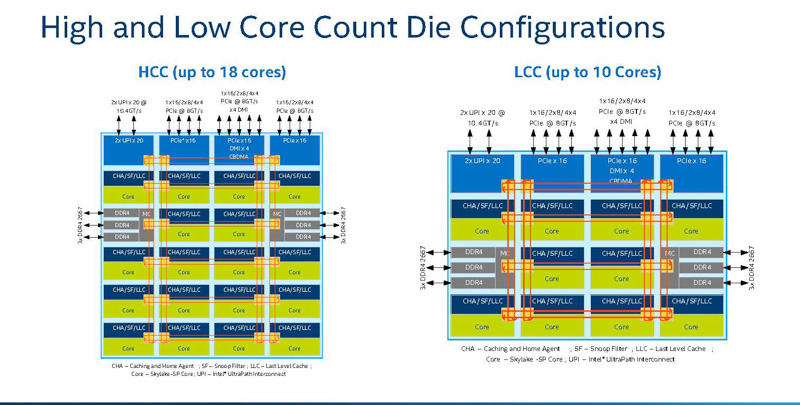 Skylake-SPのMCCとLCC(出典:Intel Xeon Scalable Platform Architecture DeepDive、Intel)