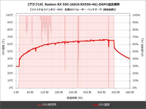 Rx 550 Vs Gt 1030