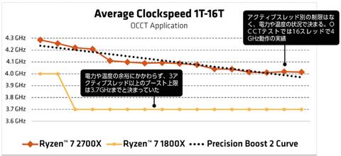 自動OC機能で大幅ブーストした第2世代誕生。Ryzen セカンドインパクト