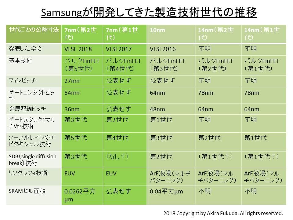 画像] 【福田昭のセミコン業界最前線】完成に近づいた、Samsung