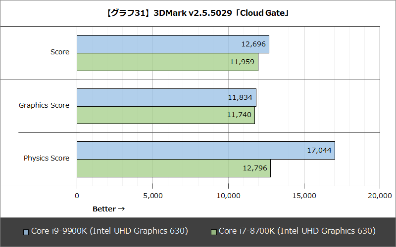 【グラフ31】3DMark v2.5.5029「Cloud Gate」