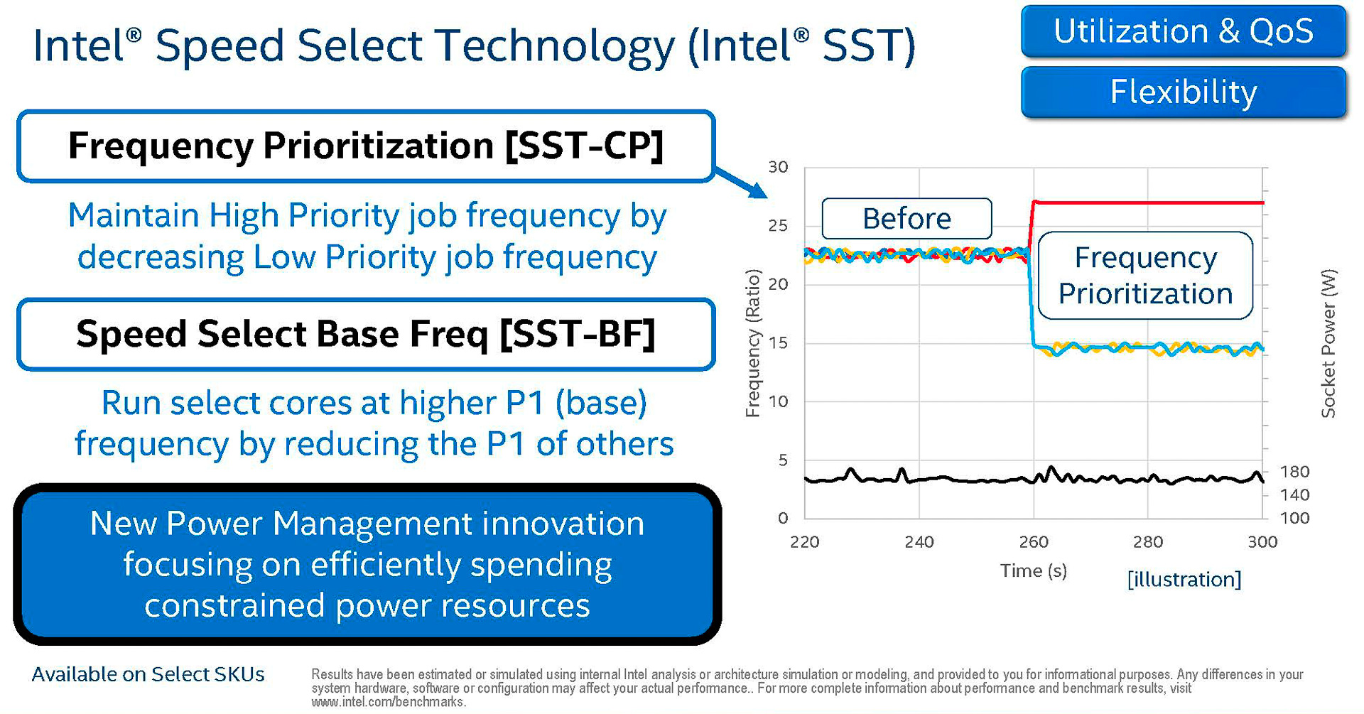 Intel Speed Select Technology(出典: 2nd Gen Intel Xeon Scalable Processors-Architecture Foundation for the data-centric era、Intel Corporation)