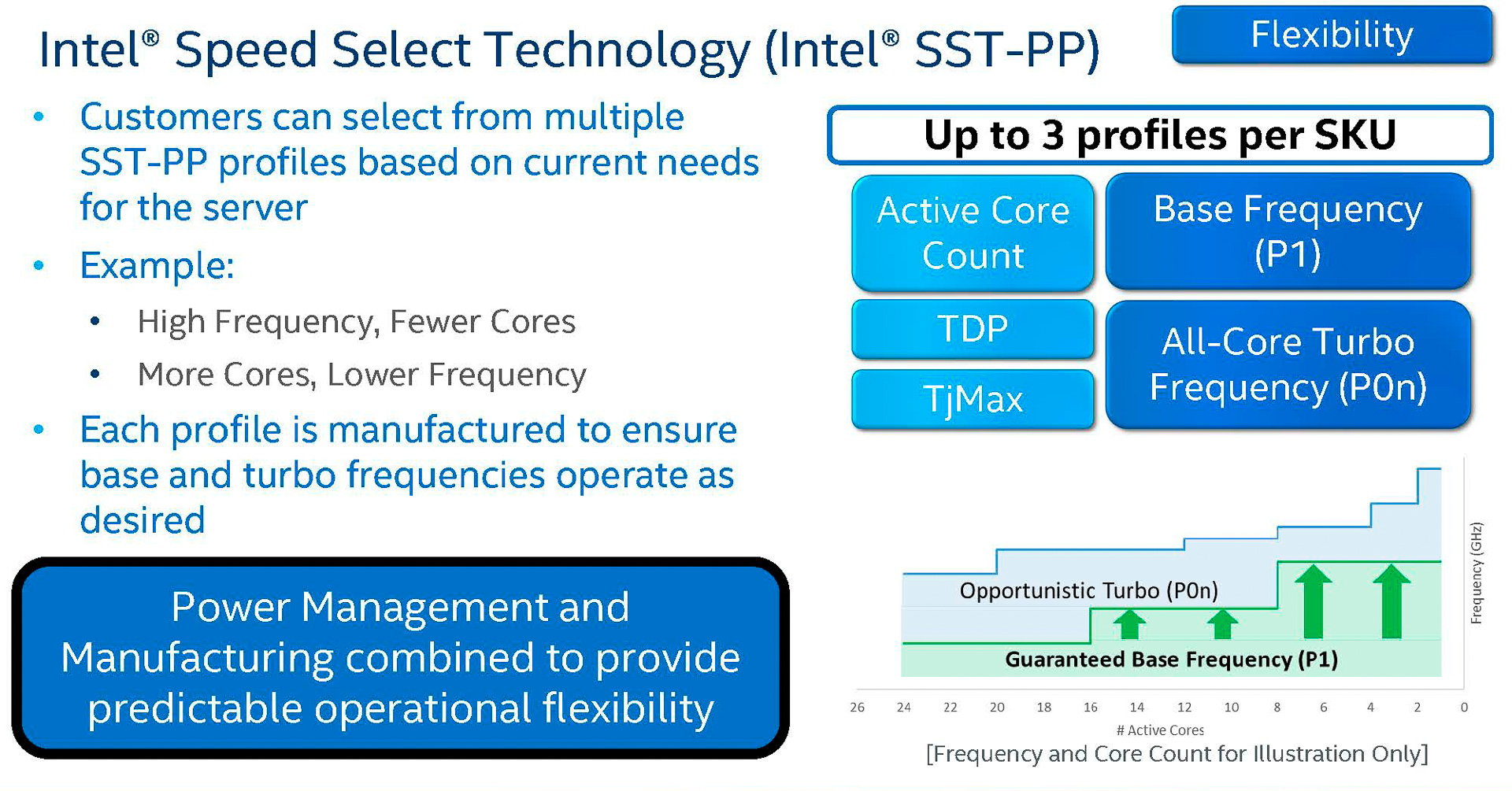Speed Selectは対応SKUでのみ利用できる(出典: 2nd Gen Intel Xeon Scalable Processors-Architecture Foundation for the data-centric era、Intel Corporation)