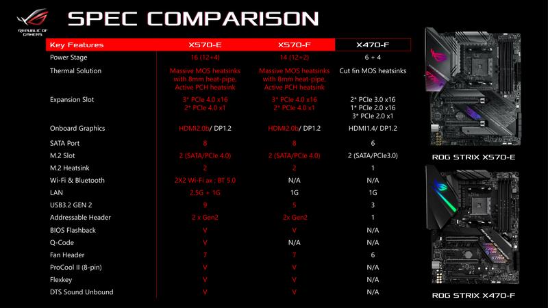 画像] ASUS、Ryzen 3000向けのAMD X570マザー9製品を発売 (29/44) - PC Watch