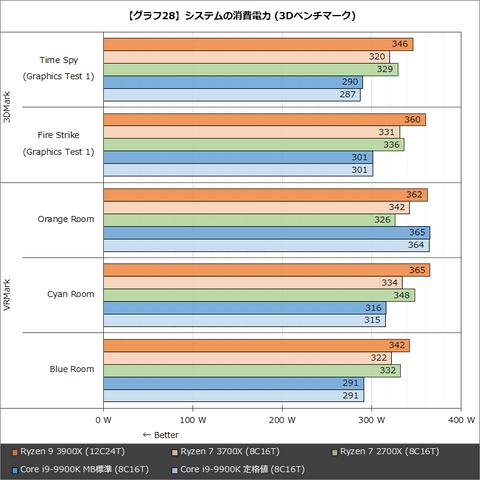 特集】第3世代Ryzenが驚異的性能でIntelを圧倒。Ryzen 9 3900X