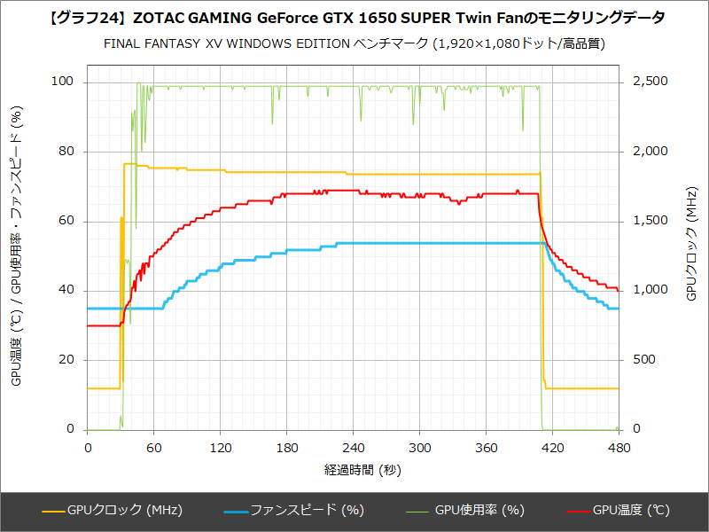 【グラフ24】ZOTAC GAMING GeForce GTX 1650 SUPER Twin Fanのモニタリングデータ