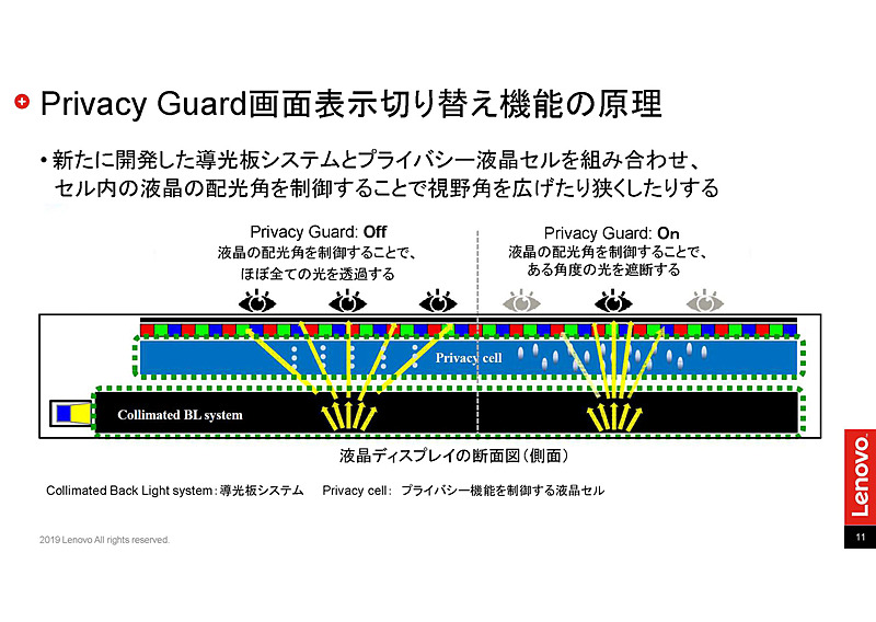 ThinkPad Privacy Guardの仕組み