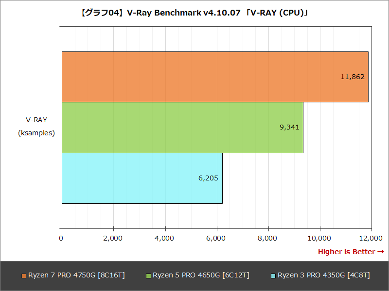 【グラフ04】V-Ray Benchmark v4.10.07 「V-RAY (CPU)」