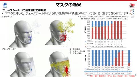 マスク エアロゾル ウイルスにマスク、効果あり(ソース︙日本エアロゾル学会)