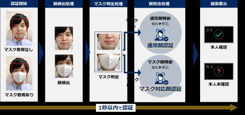 NEC、マスク着用に特化した顔認証技術。認証率99.9%以上 - PC Watch