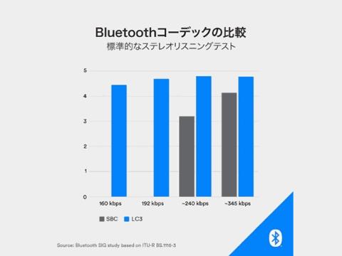 Bluetooth SIG、音質が抜本的に改善したLE Audio用新コーデック「LC3 ...