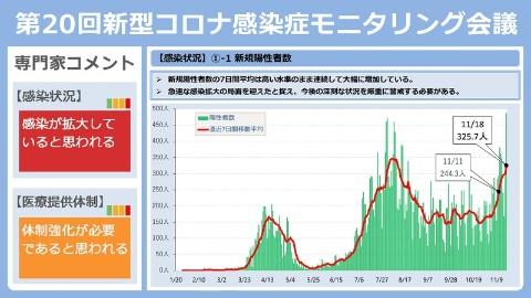 ウイルス 者 数 コロナ 新型 東京 感染