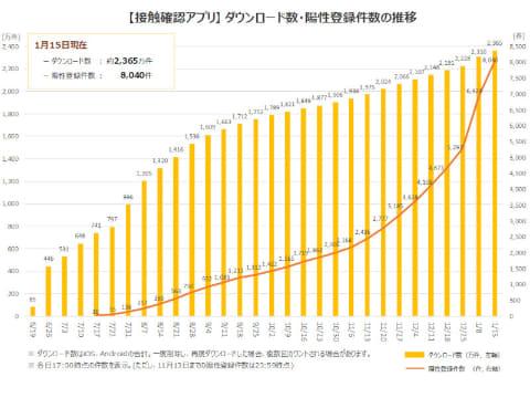 Cocoa 陽性 者 登録 数 コロナ接触確認アプリCOCOAが2000万DL突破、ただし陽性者の登録は約1...