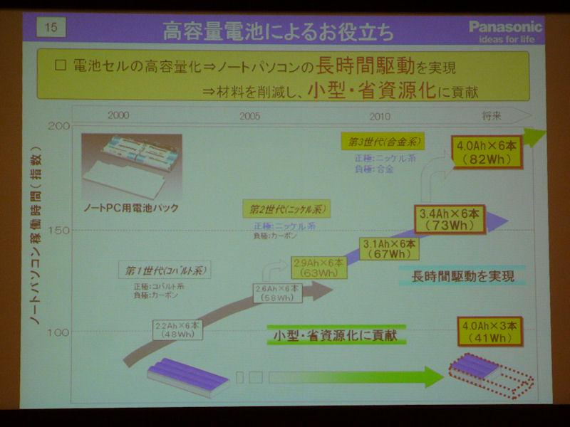 Panasonic Li Ion Battery Roadmap