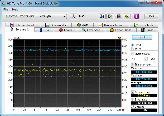PX-M2S HD Tune Pro 4MB Seaquential Read