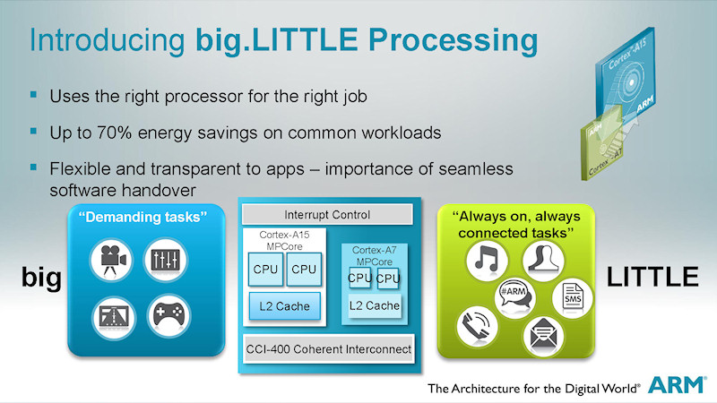 big.LITTLE Processingの概要