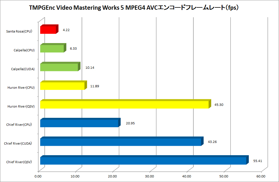 【グラフ4】TMPGEnc Video Mastering Works 5 MPEG4 AVCエンコードフレームレート(fps)