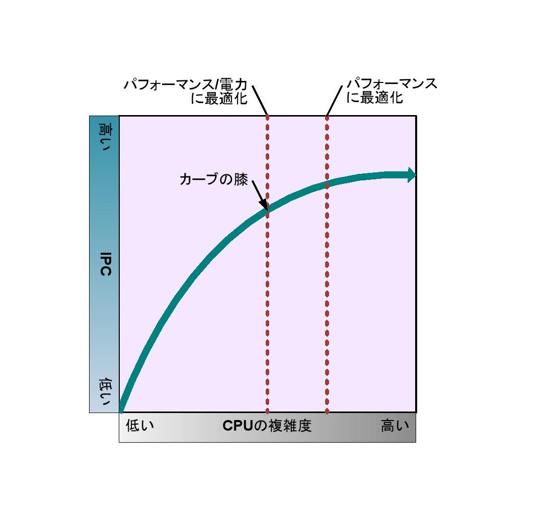 "Knee of the Curve<br>PDF版は<a href=""/video/pcw/docs/556/374/p17.pdf"">こちら</a>"