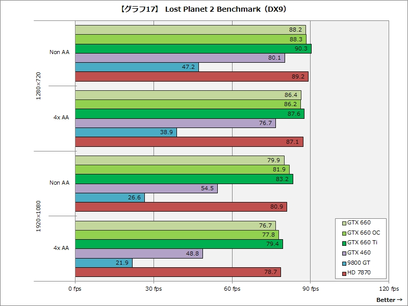 【グラフ17】Lost Planet 2 Benchmark(DX9)