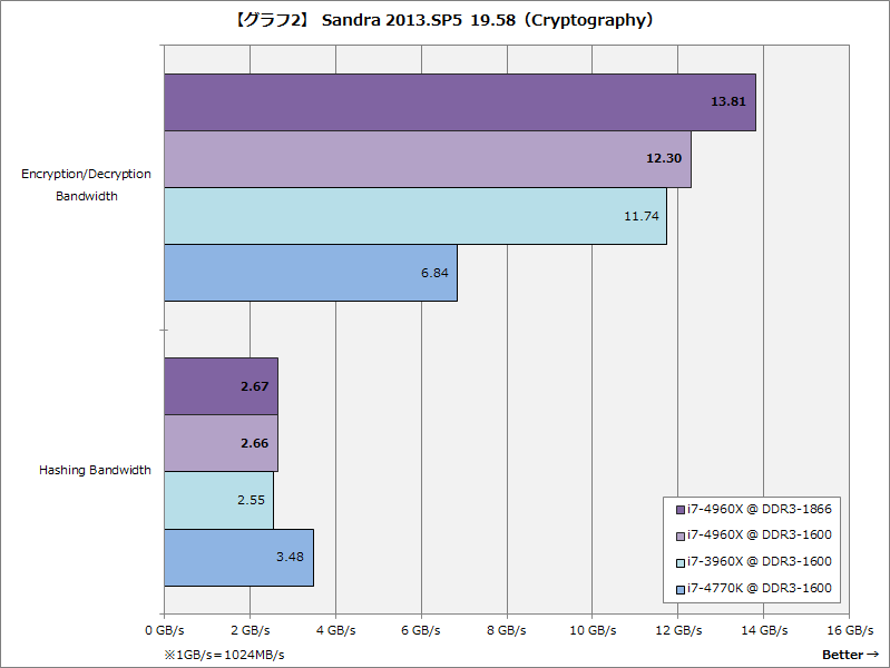 【グラフ2】Sandra 2013.SP5 19.58(Cryptography)