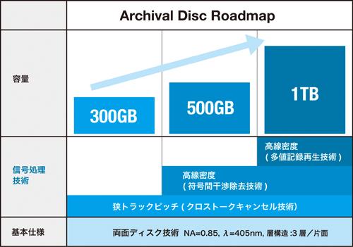 Archival Discのロードマップ