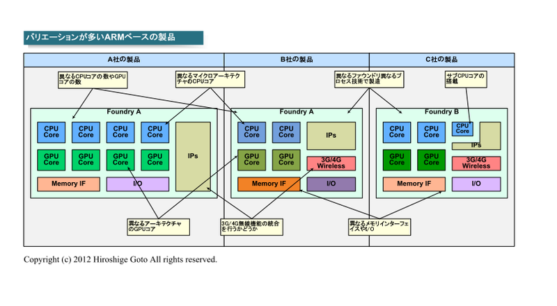 "ARMベース製品のバリエーション(PDF版は<span class=""img-inline raw""><a href=""/video/pcw/docs/657/290/p01.pdf"" ipw_status=""1"" ipw_linktype=""filelink_raw"" class=""resource"">こちら</a></span>)"