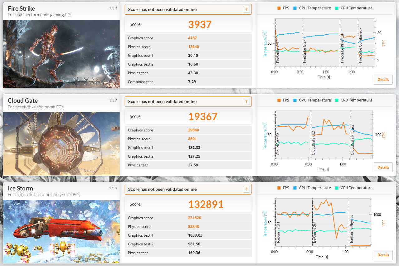 3DMark。Ice Storm 132891、Cloud Gate 19367、Fire Strike 3937