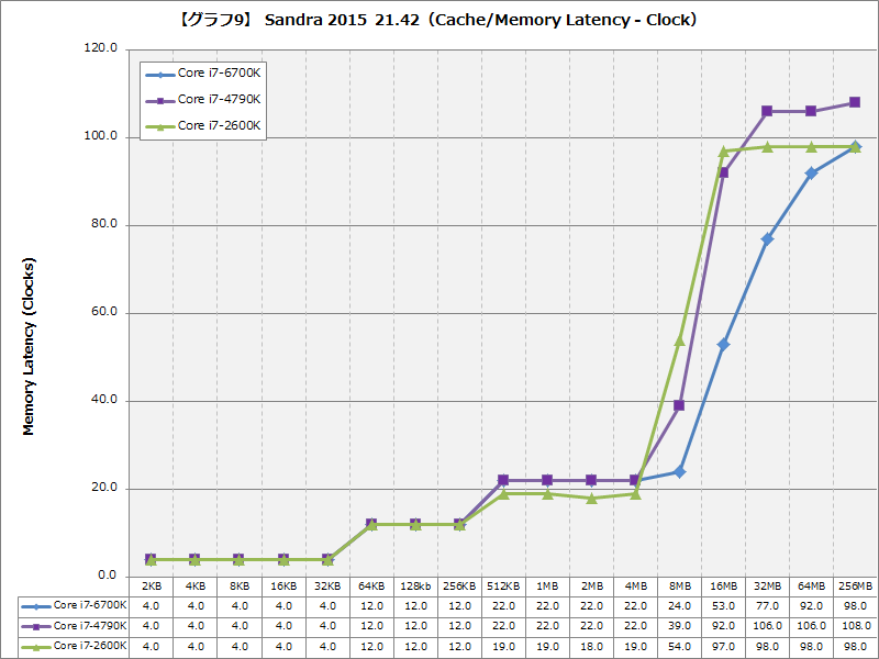 【グラフ9】Sandra 2015 21.42(Cache/Memory Latency - Clock)