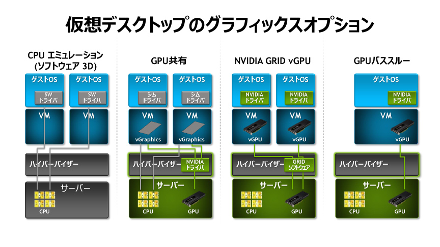 NVIDIAは右側のvGPUとGPUパススルーを提供している