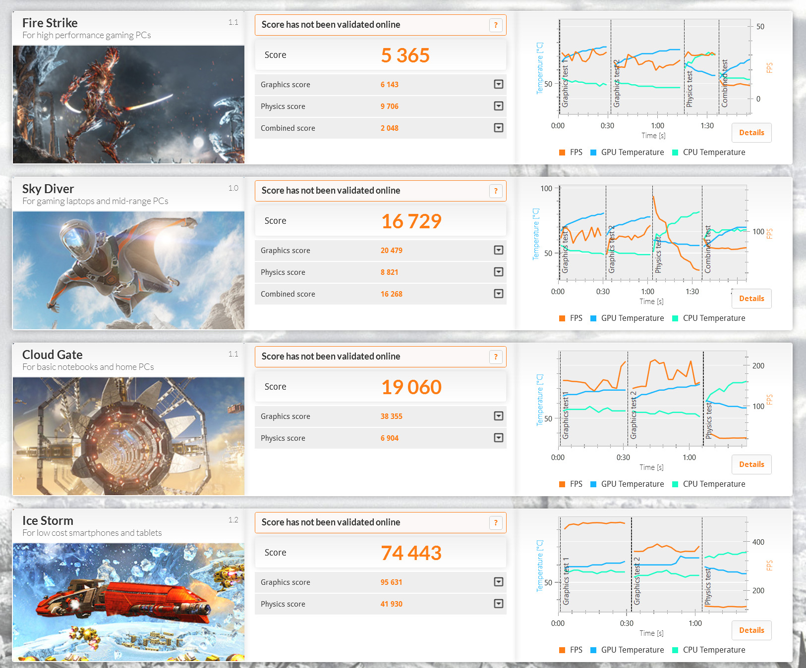 3DMark。Ice Storm 74,443、Cloud Gate 19,060、Sky Diver 16,729、Fire Strike 5,365