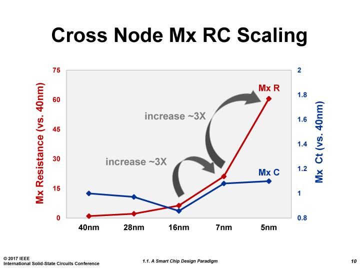 【後藤弘茂のWeekly海外ニュース】TSMCがISSCCで5nmプロセスまでの ...