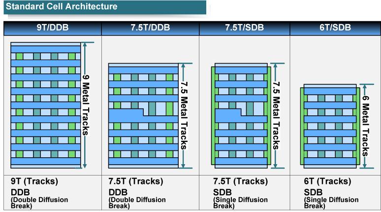 【後藤弘茂のWeekly海外ニュース】 TSMCの12nmプロセスとスタンダードセルアーキテクチャ