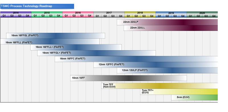 【後藤弘茂のWeekly海外ニュース】 NVIDIAのVolta GV100をアクセラレートするTSMCの12nm