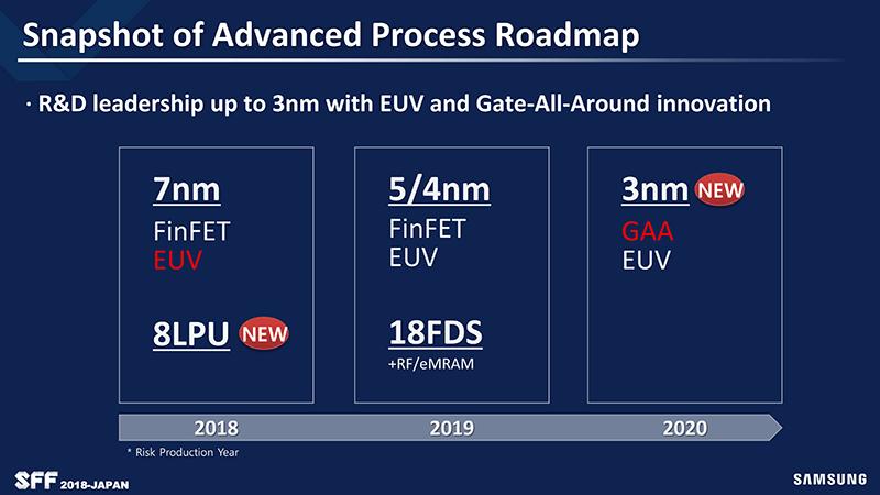 Samsung、2020年にEUV露光による半導体量産を開始
