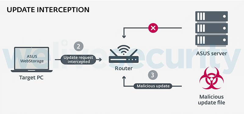 ASUSのクラウドストレージアプリを悪用したマルウェア攻撃が発見