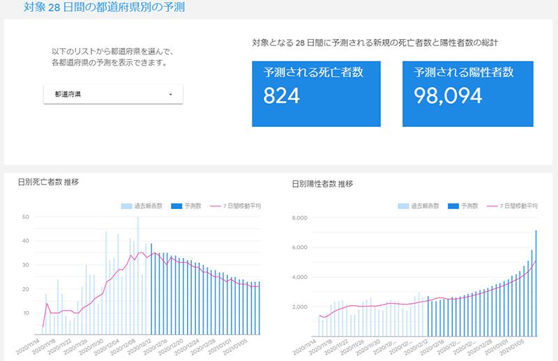 統計 日本 死亡 者 コロナ コロナウイルスでの直接原因で死亡者は?